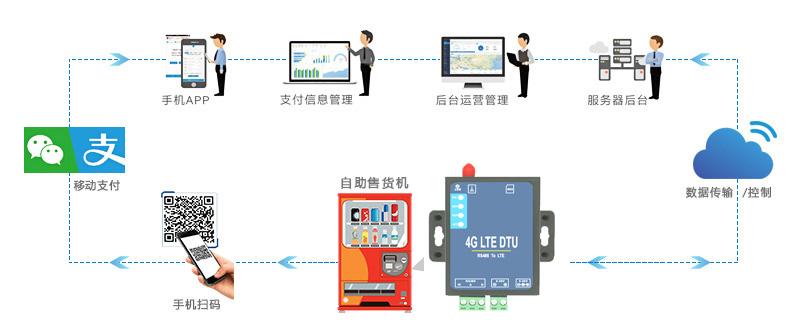 自动售货机无线组网应用